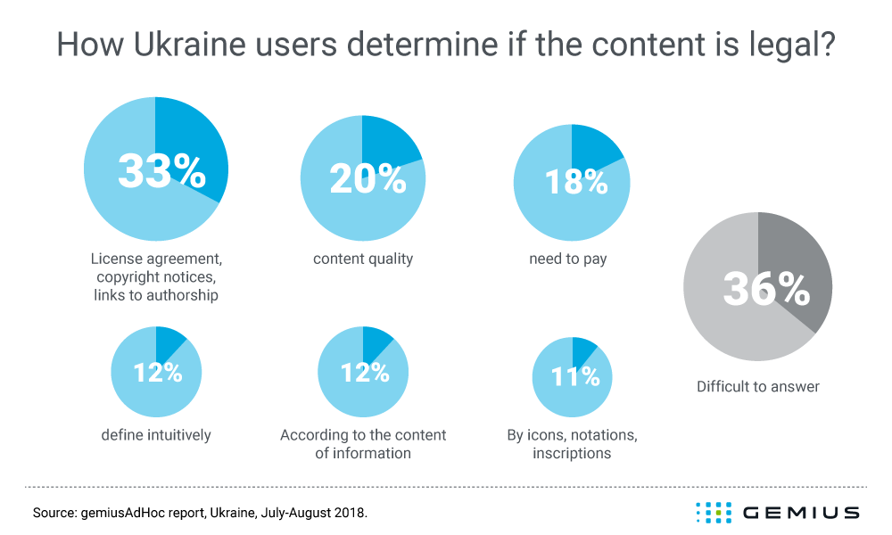 how Ukraine users determine if the content is legal