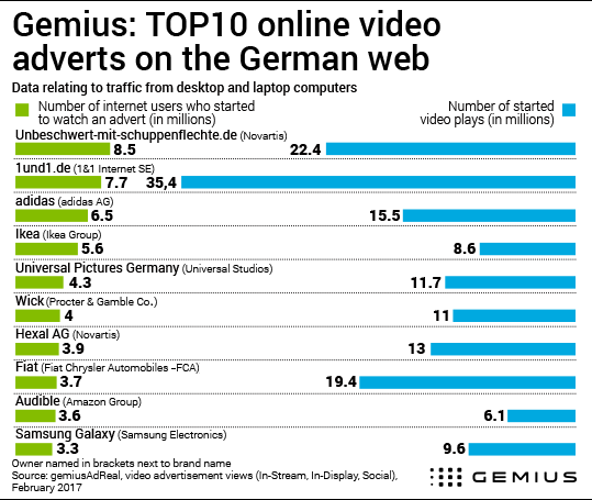 Top Online Video Ads In German Web Gemius Knowledge That