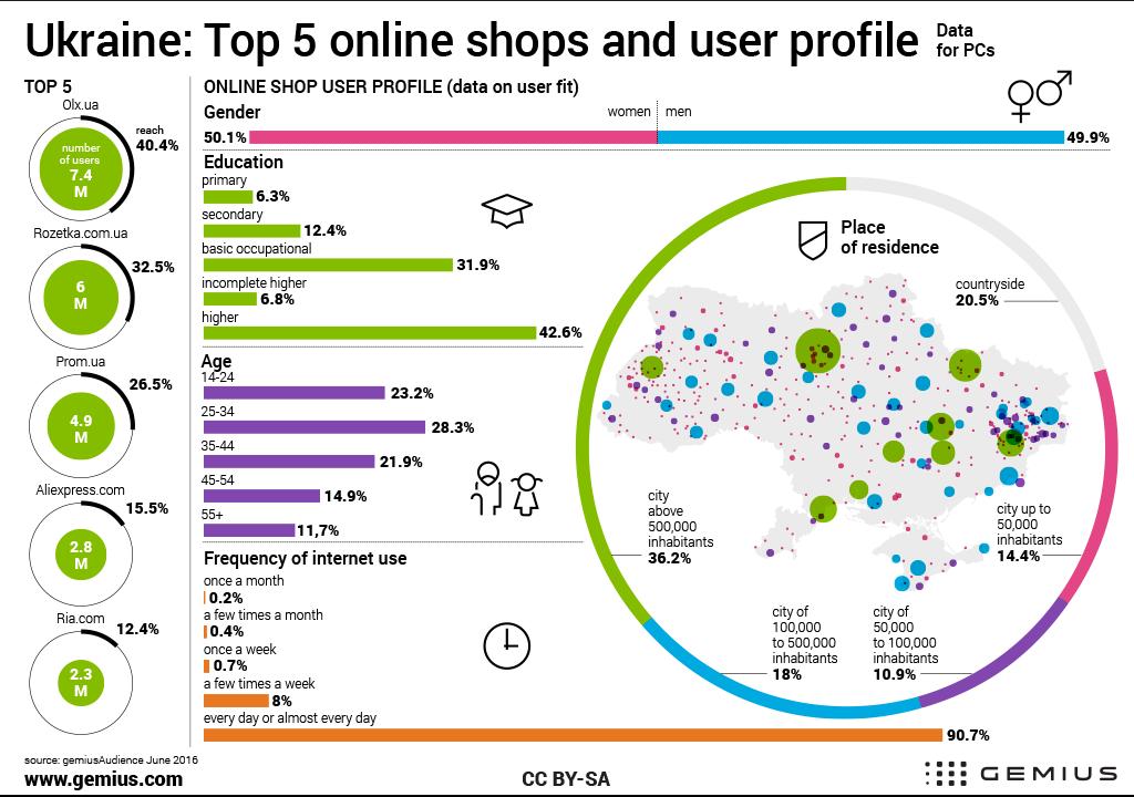 Ukraine Top5 Online S And User